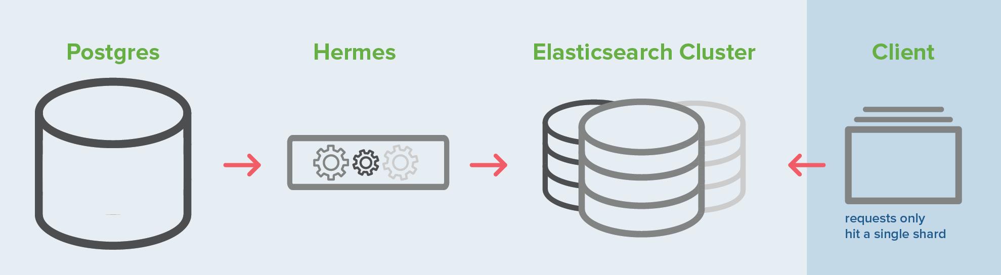 Elasticsearch Translation Memory