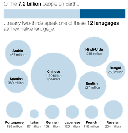 Languages for Localization