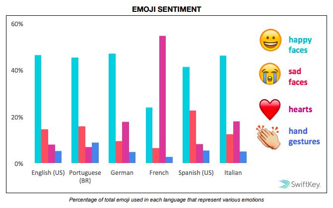 Emoji-Sentiment-SwiftKey