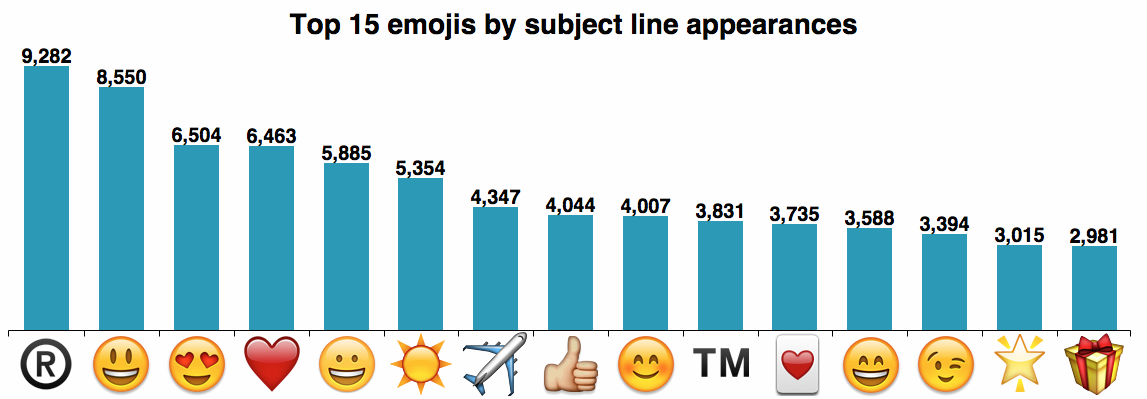 Commonly-Used-Emojis