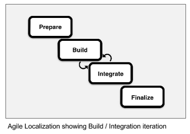 Agile Localization Integration Iteration