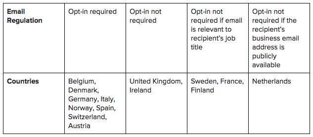 european-union-email-regulations