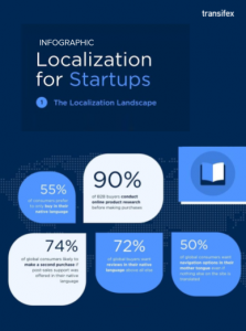 Localization for Startups Infographic: The Localization Landscape