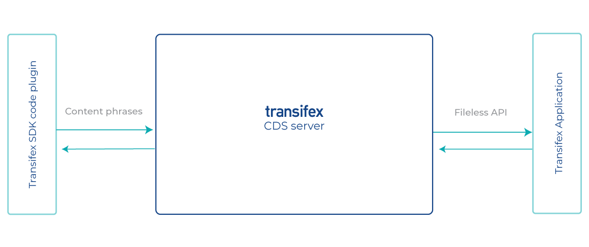 transifex-native-SDK-CDS-application-process_CDS-server-schema_diagram