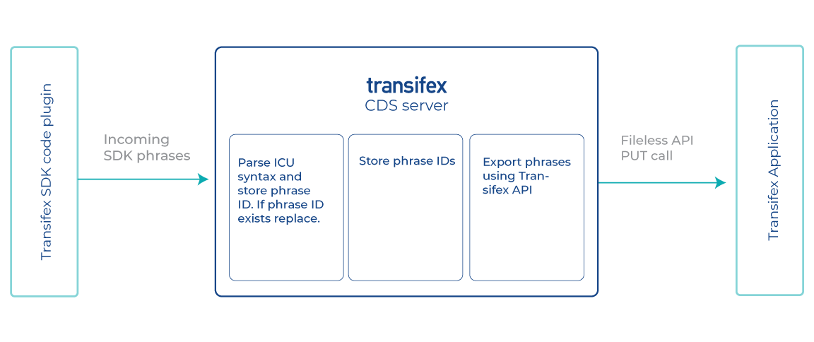 transifex-native-SDK-CDS-application-process_sending-phrases-from-app-to-Transifex_diagram