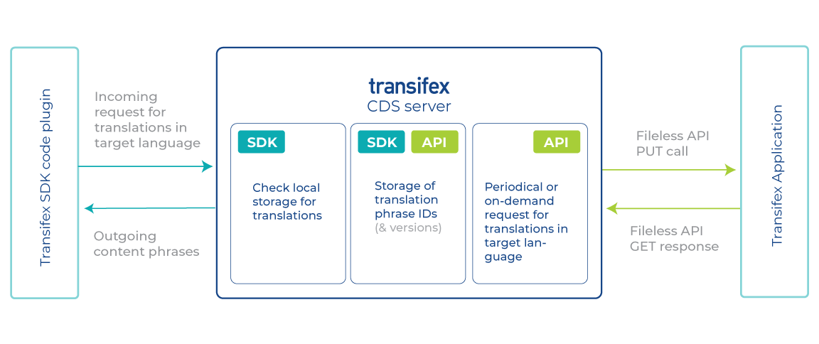 transifex-native-SDK-CDS-application_finding-applications-with-requested-translations_diagram