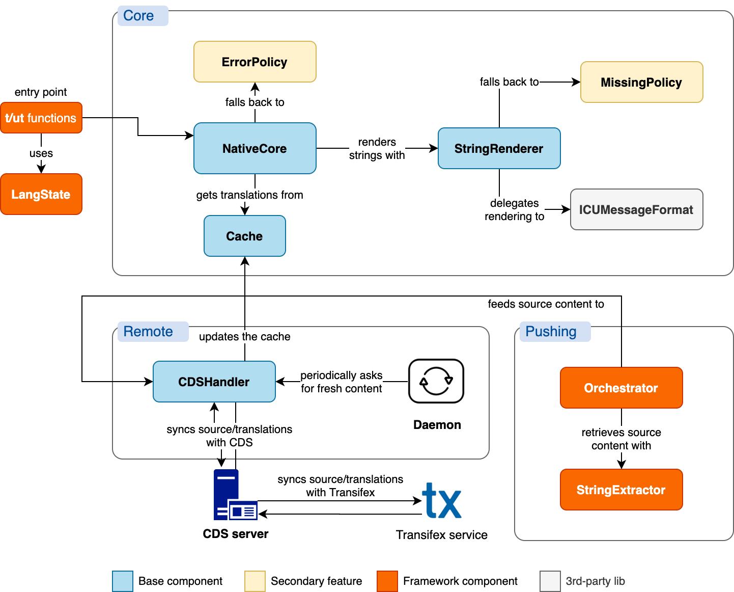 Transifex Native SDKs