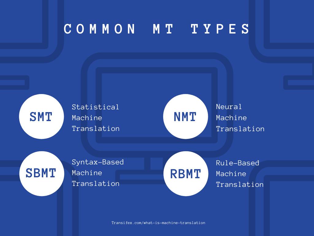 What is Machine Translation