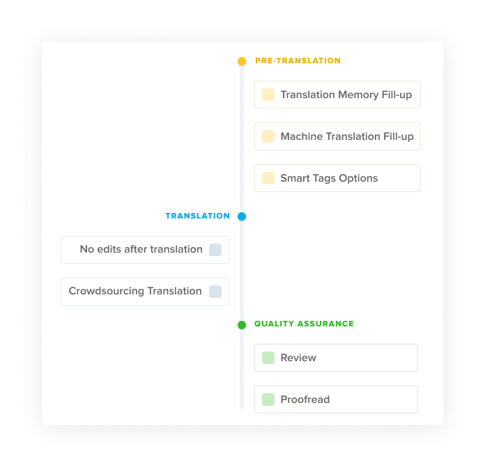 customisable_workflows_TRANSIFEX_features
